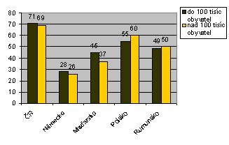 GRAF III: Podíl respondentů, kteří souhlasí s omezením dopravy v