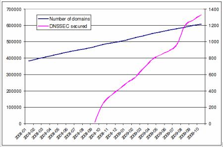 domény a DNSSEC