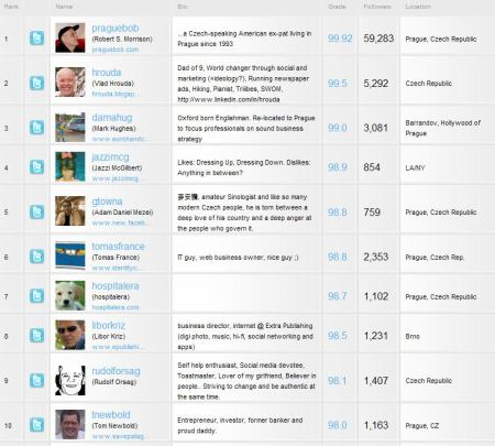 Twitter graf 4