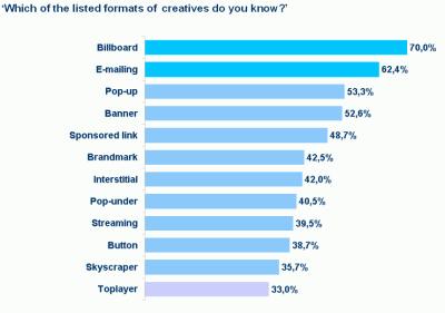 Jaké reklamní formáty jsou nejznámější?