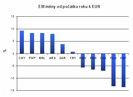 graf EM měny