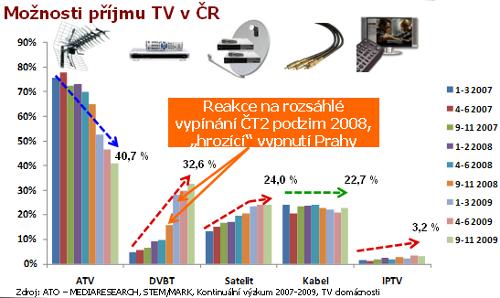 Vývoj způsobů příjmu televize v ČR 2007 - 2009