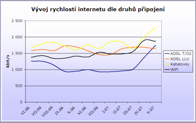 Graf - vývoj rychlostí Internetu