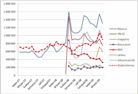 graf návštěvnost