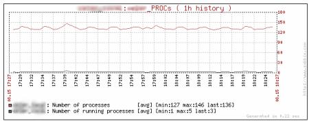 graf_procs1