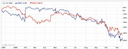 Graf vývoje kurzu akcií Google a Yahoo