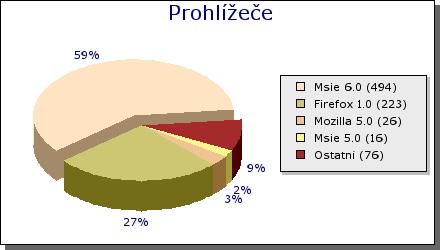 Graf návštěvnosti podle prohlížečů