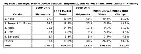 IDC podíly na trhu mobilů