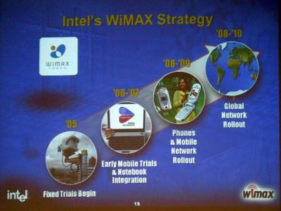 WiMAX strategie