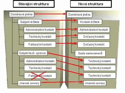 Struktura - domény
