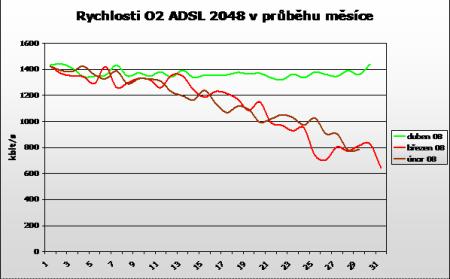 rychlosti ADSL Duben 2