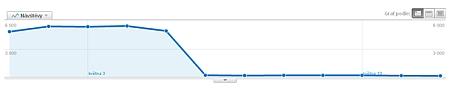 google pokles 3