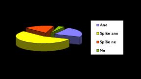 IP telefonie graf 1