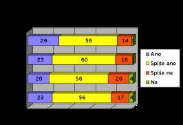 IP telefonie graf 2
