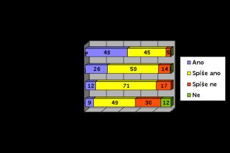 IP telefonie graf 3