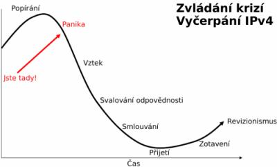 IPV4 krize