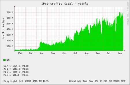 Provoz na IPV6