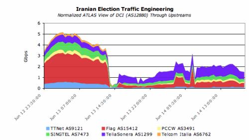 Provoz na iránském internetu