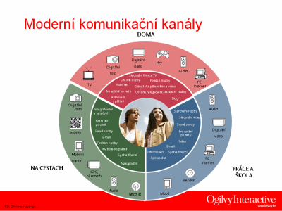 Moderní komunikační kanály