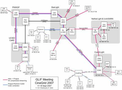 global diagram CineGRID@GLIF