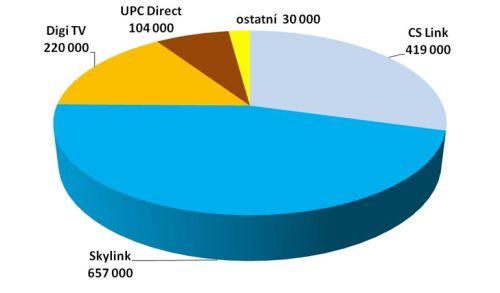 Skylink - podíl satelitních platforem na trhu - 2009