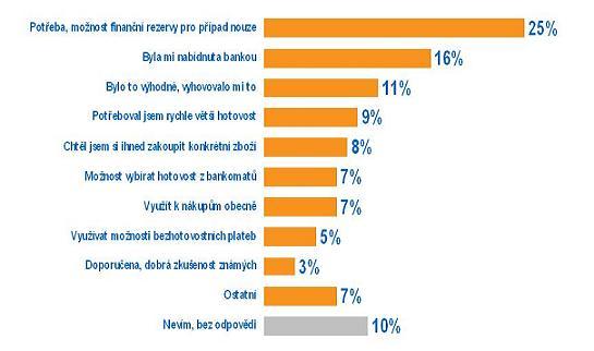 Nejčastěji zmiňované motivy pro pořízení kreditní karty