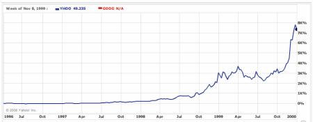 Kurz akcií Yahoo 1996-2000