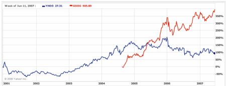 Porovnání kurzu akcií Yahoo a Google 2001-2007