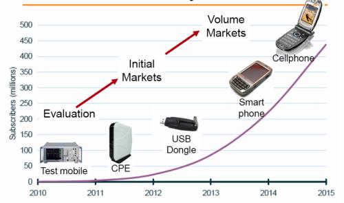 Počty prodaných LTE zařízení