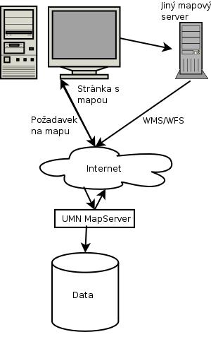 Schema funkce map serveru