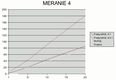SQL test - mereni 4