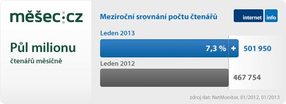 Měšec_rekord_PV