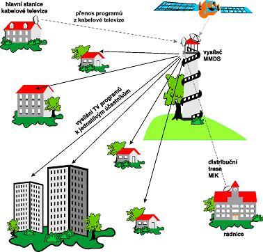 MMDS - struktura systému