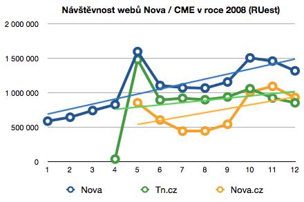 Návštěvnost webu Nova