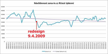 Návštěvnost Žena-in.cz v RUest za týden