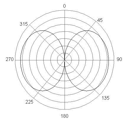 Vysílací anténní systémy - nákres 1