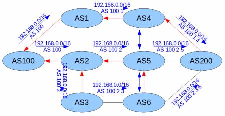 protokol BGP 1