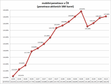mobilní penetrace