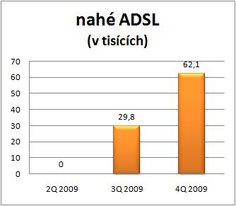 nahé ADSL
