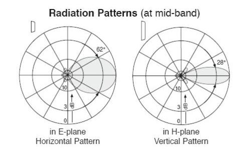 Vysílací anténní systémy - nákres 2