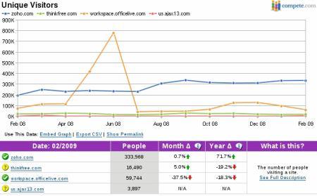 online kancelářské aplikace 2