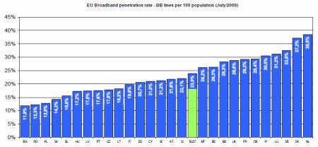 broadband dle EU
