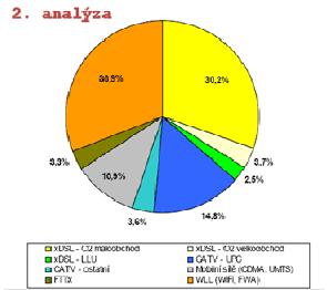 6-Struktura broadbandových přípojek na maloobchodním trhu
