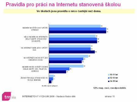 děti a internet 6