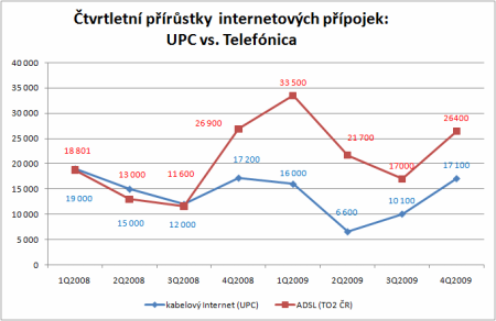 UPC vs. Telefonica