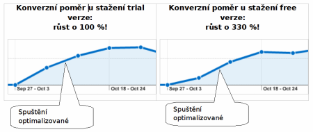 obr 1 - výsledky optimalizace webu - graf