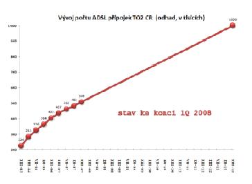 2-ADSL Stav a cíl počátkem roku 2008