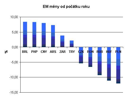 EM měny od počátku roku