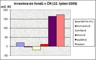 Podílové fondy ve 32. týdnu
