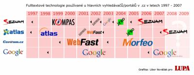 Portály a jejich fulltexty na časové ose